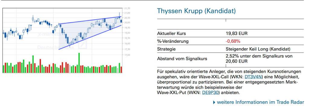 Thyssen Krupp (Kandidat) Für spekulativ orientierte Anleger, die von steigenden Kursnotierungen ausgehen, wäre der Wave-XXL-Call (WKN: DT3V4N) eine Möglichkeit, überproportional zu partizipieren. Bei einer entgegengesetzten Markterwartung würde sich beispielsweise der Wave-XXL-Put (WKN: DE9P30) anbieten., © Quelle: www.trade-radar.de (27.04.2014)