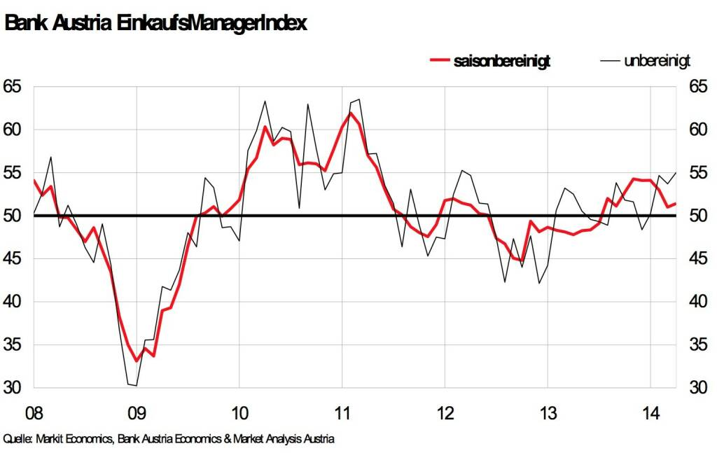 Bank Austria EinkaufsManagerIndex im April - Österreichs Industrie weiter auf Wachstumskurs – jedoch mit etwas weniger Dynamik als zum Jahreswechsel (Grafik: Bank Austria) (29.04.2014)