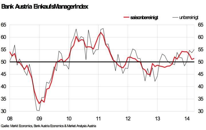 Bank Austria EinkaufsManagerIndex im April - Österreichs Industrie weiter auf Wachstumskurs – jedoch mit etwas weniger Dynamik als zum Jahreswechsel (Grafik: Bank Austria)