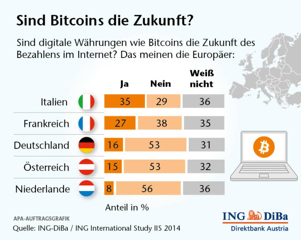 Umfrage im Auftrag der ING-DiBa - Europa für Bitcoin nicht bereit: Betrachtet man die Ergebnisse der aktuellen ING International Study IIS genauer, wird eines klar: wer auf einen wahren Siegeszug von Bitcoins wartet, wird sich noch sehr gedulden müssen – so dieser überhaupt realisiert werden kann. (29.04.2014)