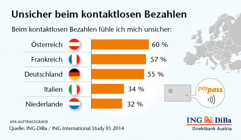 Umfrage im Auftrag der ING-DiBa - Die Österreicher: lieber Bares: Verglichen mit den Europazahlen haben die Österreicher eine überdurchschnittlich hohe Affinität zum Bargeld. So geben 40% der Europäer an, eher selten Bares zu verwenden, wo hingegen in Österreich dies nur 31% der Befragten behaupten.  (29.04.2014)