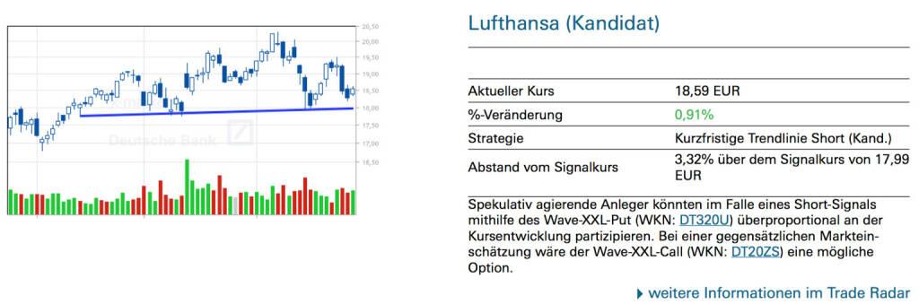 Lufthansa (Kandidat): Spekulativ agierende Anleger könnten im Falle eines Short-Signals mithilfe des Wave-XXL-Put (WKN: DT320U) überproportional an der Kursentwicklung partizipieren. Bei einer gegensätzlichen Markteinschätzung wäre der Wave-XXL-Call (WKN: DT20ZS) eine mögliche Option., © Quelle: www.trade-radar.de (30.04.2014)