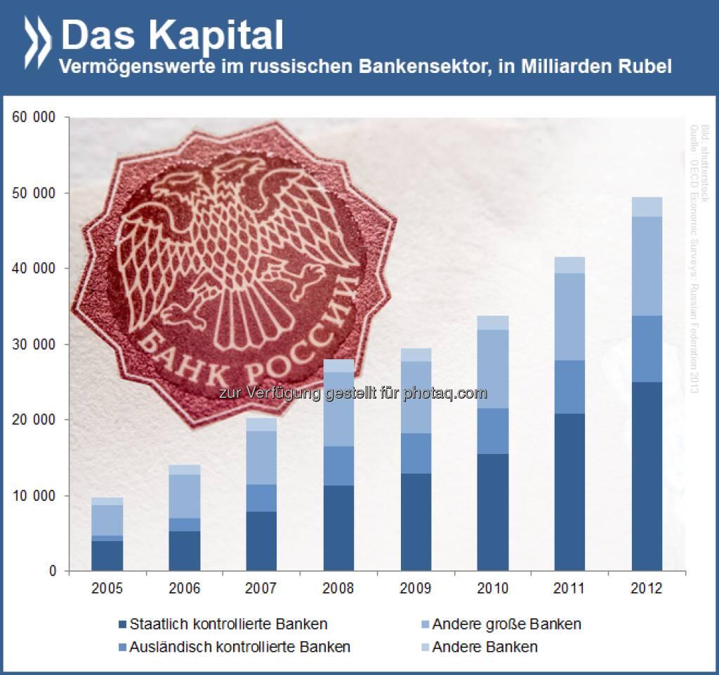 Reine Marktwirtschaft? Seit 2005 hat sich das Volumen des russischen Banksektors verfünffacht. Noch immer sind staatlich kontrollierte Banken die größten Akteure im Geschäft.  Mehr Infos zur russischen Wirtschaftslage findet Ihr unter: http://bit.ly/1g0U4P1 (S. 19ff)  Source: http://twitter.com/oecdstatistik, © OECD (30.04.2014)