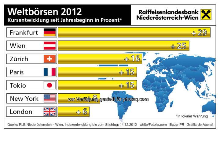 Weltbörsen - Kursentwicklung 2012 (c) derAuer Grafik Buch Web