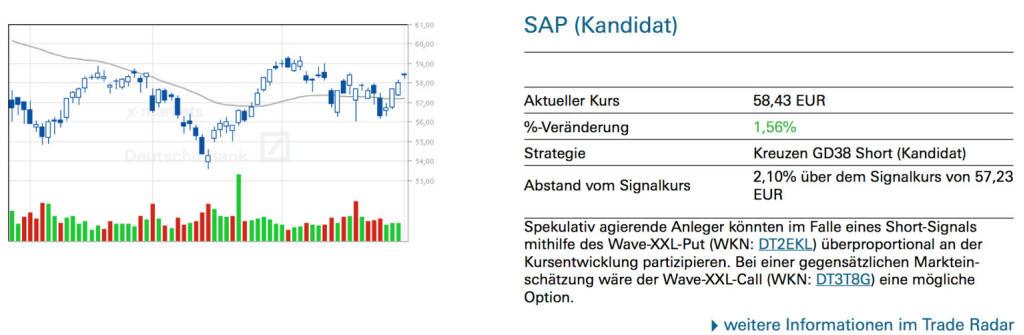 SAP (Kandidat): Spekulativ agierende Anleger könnten im Falle eines Short-Signals mithilfe des Wave-XXL-Put (WKN: DT2EKL) überproportional an der Kursentwicklung partizipieren. Bei einer gegensätzlichen Marktein- schätzung wäre der Wave-XXL-Call (WKN: DT3T8G) eine mögliche Option., © Quelle: www.trade-radar.de (02.05.2014)
