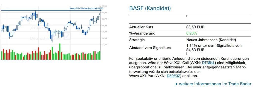 BASF (Kandidat): Für spekulativ orientierte Anleger, die von steigenden Kursnotierungen ausgehen, wäre der Wave-XXL-Call (WKN: DT364L) eine Möglichkeit, überproportional zu partizipieren. Bei einer entgegengesetzten Markterwartung würde sich beispielsweise der Wave-XXL-Put (WKN: DE0E3Z) anbieten., © Quelle: www.trade-radar.de (02.05.2014)