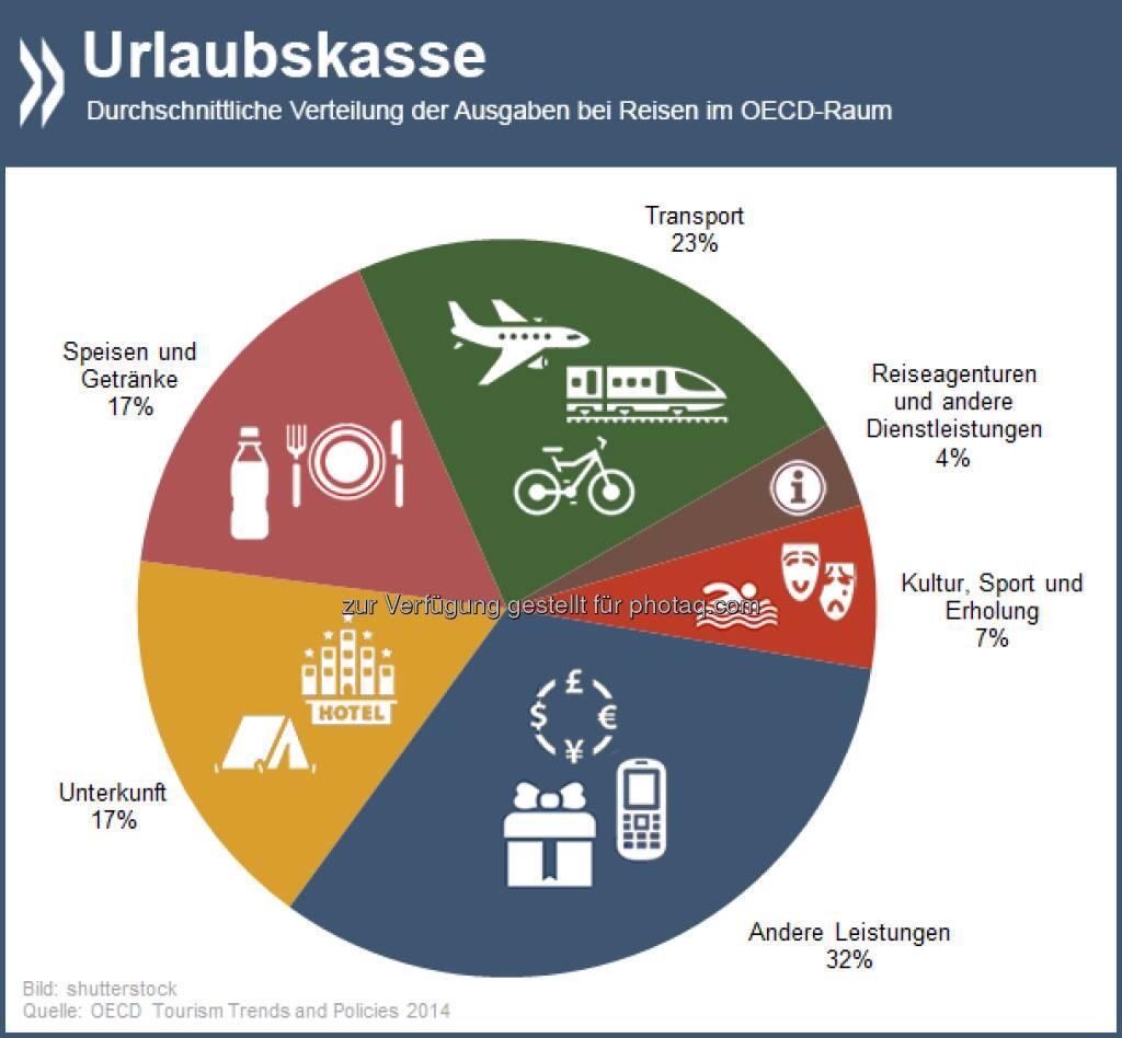 I wish I could fly… Fast ein Viertel des durchschnittlichen Reisebudgets von Touristen in der OECD fließt in den Transport. Der größte Einzelposten im Urlaubsetat.  Mehr Informationen zu Tourismustrends unter: http://bit.ly/1mjWrhB (S. 17ff)  Source: http://twitter.com/oecdstatistik, © OECD (02.05.2014)
