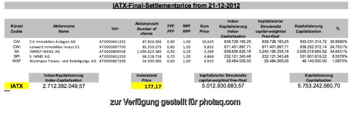 Immo ATX-Settlement Dezember 2012 (c) Wiener Börse