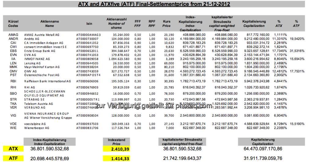 ATX-Settlement Dezember 2012 (c) Wiener Börse (21.12.2012)