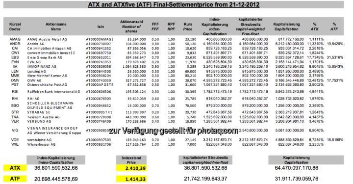 ATX-Settlement Dezember 2012 (c) Wiener Börse