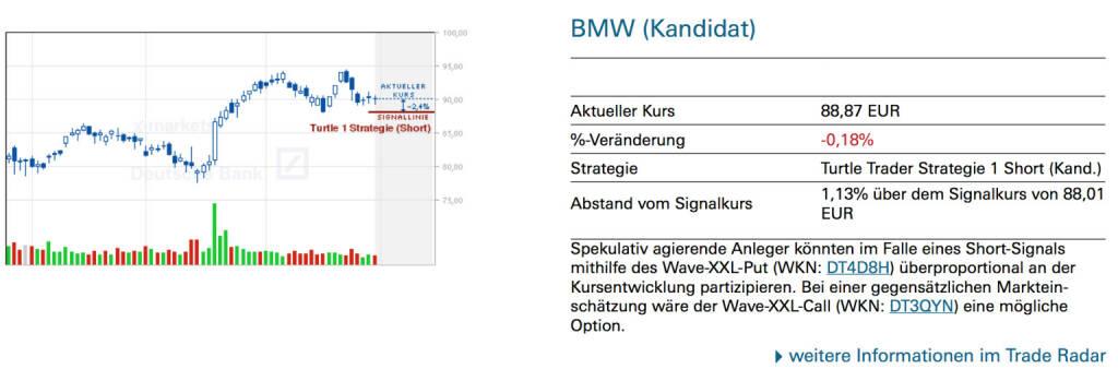 BMW (Kandidat): Spekulativ agierende Anleger könnten im Falle eines Short-Signals mithilfe des Wave-XXL-Put (WKN: DT4D8H) überproportional an der Kursentwicklung partizipieren. Bei einer gegensätzlichen Markteinschätzung wäre der Wave-XXL-Call (WKN: DT3QYN) eine mögliche Option. , © Quelle: www.trade-radar.de (05.05.2014)