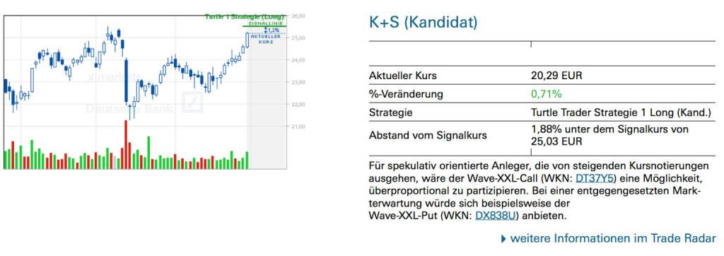 K+S (Kandidat): Für spekulativ orientierte Anleger, die von steigenden Kursnotierungen ausgehen, wäre der Wave-XXL-Call (WKN: DT37Y5) eine Möglichkeit, überproportional zu partizipieren. Bei einer entgegengesetzten Mark- terwartung würde sich beispielsweise der Wave-XXL-Put (WKN: DX838U) anbieten., © Quelle: www.trade-radar.de (05.05.2014)