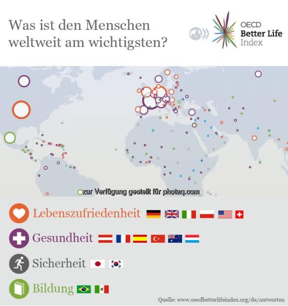 What does happiness mean to you? 60.000 Menschen haben es uns gesagt. Antworten lesen und selbst geben, kannst du unter www.oecdbetterlifeindex.org/de  Source: http://twitter.com/oecdstatistik, © OECD (05.05.2014)