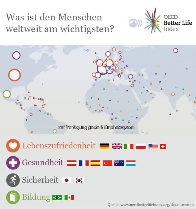 What does happiness mean to you? 60.000 Menschen haben es uns gesagt. Antworten lesen und selbst geben, kannst du unter www.oecdbetterlifeindex.org/de  Source: http://twitter.com/oecdstatistik