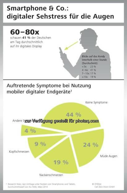 Digitaler Sehstress für die Augen durch Smartphone&Co: Jeder zweite Deutsche spürt die Symptome.  obs/Carl Zeiss Vision GmbH (05.05.2014)
