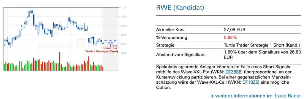 RWE (Kandidat): Spekulativ agierende Anleger könnten im Falle eines Short-Signals mithilfe des Wave-XXL-Put (WKN: DT38S8) überproportional an der Kursentwicklung partizipieren. Bei einer gegensätzlichen Marktein- schätzung wäre der Wave-XXL-Call (WKN: DT18Z6) eine mögliche Option., © Quelle: www.trade-radar.de (06.05.2014)