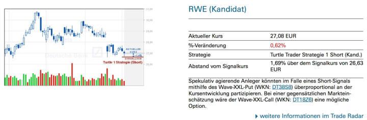 RWE (Kandidat): Spekulativ agierende Anleger könnten im Falle eines Short-Signals mithilfe des Wave-XXL-Put (WKN: DT38S8) überproportional an der Kursentwicklung partizipieren. Bei einer gegensätzlichen Marktein- schätzung wäre der Wave-XXL-Call (WKN: DT18Z6) eine mögliche Option.