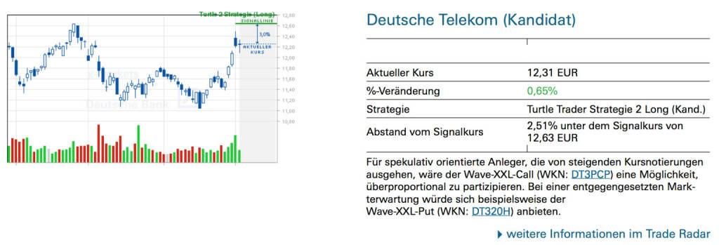 Deutsche Telekom (Kandidat): Für spekulativ orientierte Anleger, die von steigenden Kursnotierungen ausgehen, wäre der Wave-XXL-Call (WKN: DT3PCP) eine Möglichkeit, überproportional zu partizipieren. Bei einer entgegengesetzten Markterwartung würde sich beispielsweise der Wave-XXL-Put (WKN: DT320H) anbieten., © Quelle: www.trade-radar.de (06.05.2014)