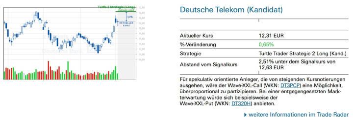 Deutsche Telekom (Kandidat): Für spekulativ orientierte Anleger, die von steigenden Kursnotierungen ausgehen, wäre der Wave-XXL-Call (WKN: DT3PCP) eine Möglichkeit, überproportional zu partizipieren. Bei einer entgegengesetzten Markterwartung würde sich beispielsweise der Wave-XXL-Put (WKN: DT320H) anbieten.