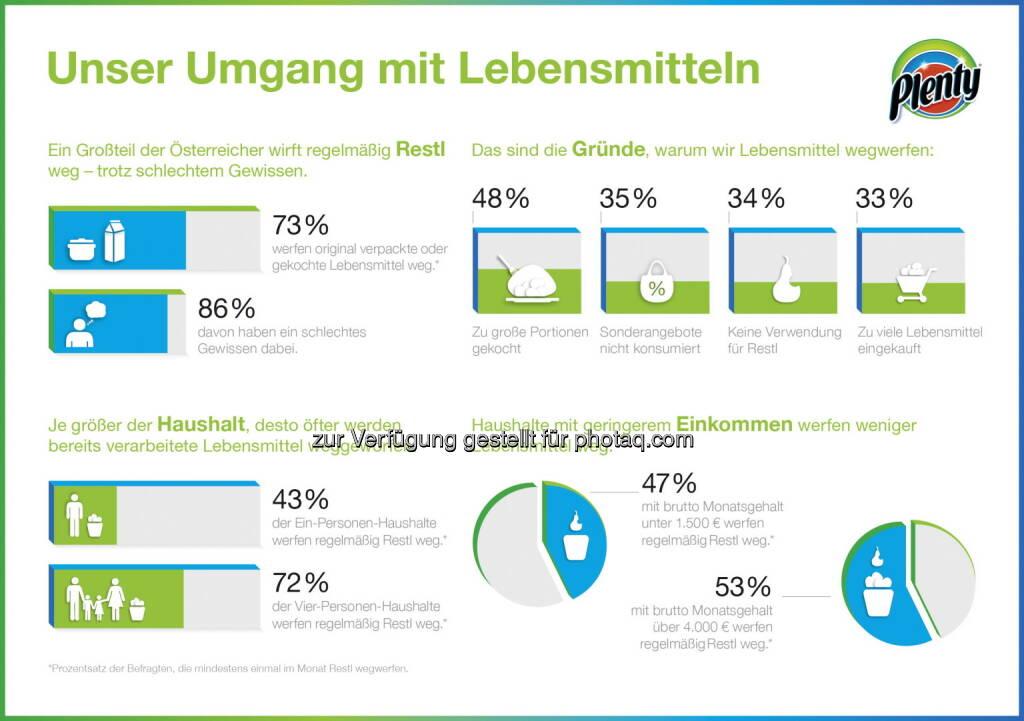 Plenty Economy Restlos Geniessen Infografik. Je niedriger das Einkommen, desto nachhaltiger der Lebensstil: Das ist das Ergebnis einer repräsentativen Umfrage der SCA Marke Plenty zum Thema Nachhaltig leben in Österreich und der Schweiz. Denn die Umfrage hat gezeigt: Wer weniger verdient, wirft auch weniger Lebensmittel weg. (06.05.2014)