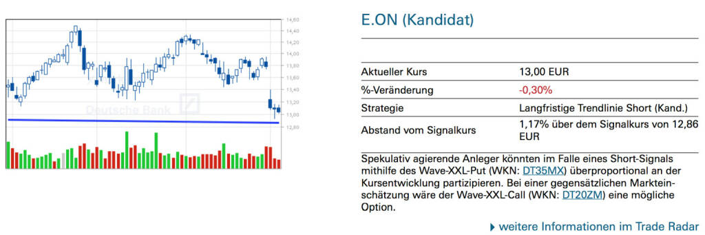 E.ON (Kandidat) - Spekulativ agierende Anleger könnten im Falle eines Short-Signals mithilfe des Wave-XXL-Put (WKN: DT35MX) überproportional an der Kursentwicklung partizipieren. Bei einer gegensätzlichen Markteinschätzung wäre der Wave-XXL-Call (WKN: DT20ZM) eine mögliche Option., © Quelle: www.trade-radar.de (07.05.2014)