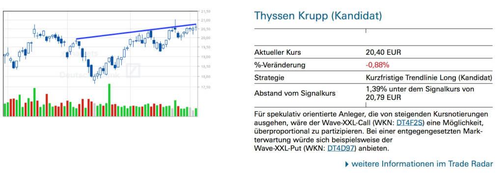 Thyssen Krupp (Kandidat): Für spekulativ orientierte Anleger, die von steigenden Kursnotierungen ausgehen, wäre der Wave-XXL-Call (WKN: DT4F2S) eine Möglichkeit, überproportional zu partizipieren. Bei einer entgegengesetzten Mark- terwartung würde sich beispielsweise der Wave-XXL-Put (WKN: DT4D97) anbieten., © Quelle: www.trade-radar.de (07.05.2014)