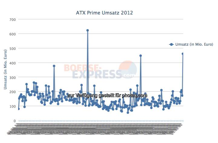 Wiener Börse: 460 Mio. ATX-Prime Umsatz am 21.12. (Dezember-Verfall). Der zweithöchste Tagesumsatz 2012 (c) Wiener Börse / BE / Drastil