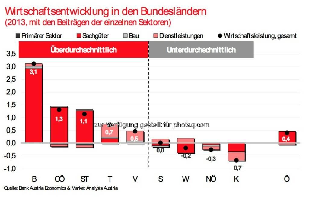 Bank Austria: Wirtschaftsentwicklung in den Bundesländern 2013 (07.05.2014)