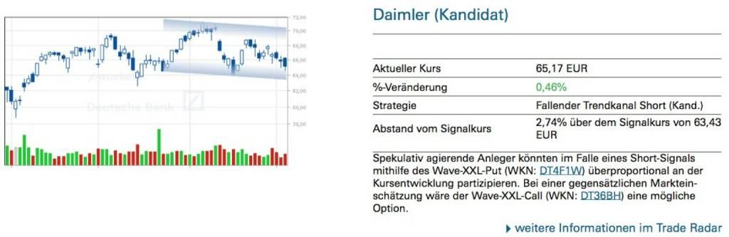 Daimler (Kandidat) - Spekulativ agierende Anleger könnten im Falle eines Short-Signals mithilfe des Wave-XXL-Put (WKN: DT4F1W) überproportional an der Kursentwicklung partizipieren. Bei einer gegensätzlichen Marktein- schätzung wäre der Wave-XXL-Call (WKN: DT36BH) eine mögliche Option., © Quelle: www.trade-radar.de (08.05.2014)