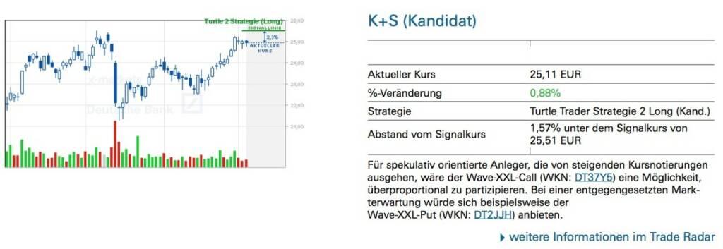 K+S (Kandidat) - Für spekulativ orientierte Anleger, die von steigenden Kursnotierungen ausgehen, wäre der Wave-XXL-Call (WKN: DT37Y5) eine Möglichkeit, überproportional zu partizipieren. Bei einer entgegengesetzten Mark- terwartung würde sich beispielsweise der Wave-XXL-Put (WKN: DT2JJH) anbieten., © Quelle: www.trade-radar.de (08.05.2014)