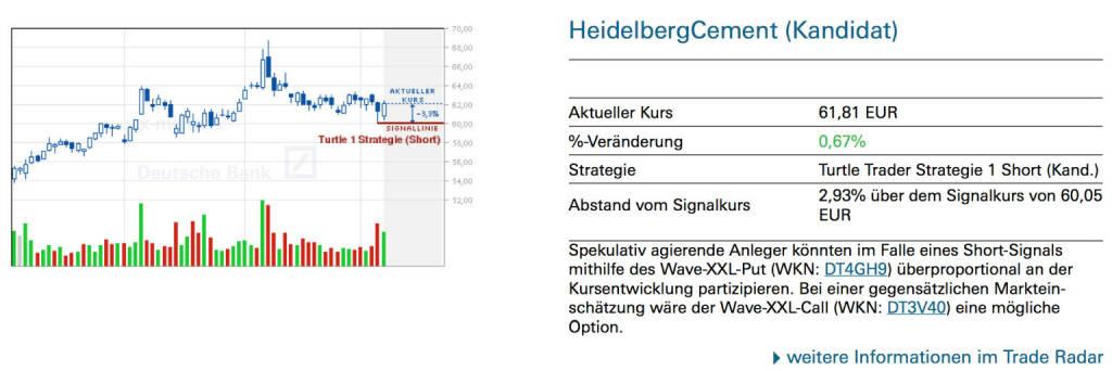 HeidelbergCement (Kandidat): Spekulativ agierende Anleger könnten im Falle eines Short-Signals mithilfe des Wave-XXL-Put (WKN: DT4GH9) überproportional an der Kursentwicklung partizipieren. Bei einer gegensätzlichen Markteinschätzung wäre der Wave-XXL-Call (WKN: DT3V40) eine mögliche Option., © Quelle: www.trade-radar.de (09.05.2014)