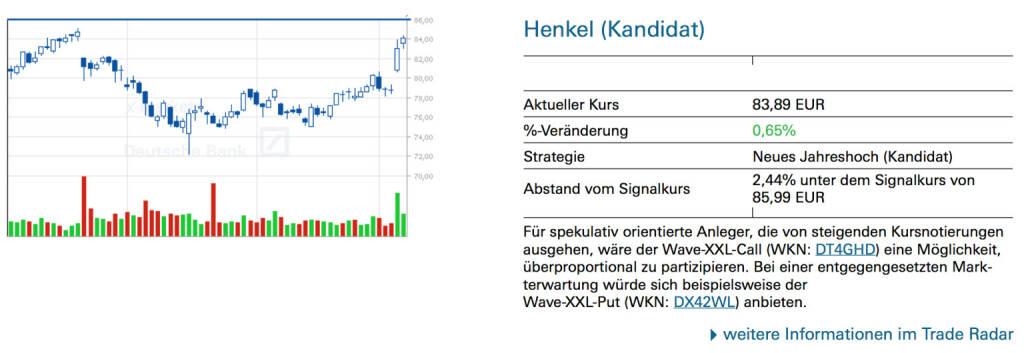 Henkel (Kandidat): Für spekulativ orientierte Anleger, die von steigenden Kursnotierungen ausgehen, wäre der Wave-XXL-Call (WKN: DT4GHD) eine Möglichkeit, überproportional zu partizipieren. Bei einer entgegengesetzten Markterwartung würde sich beispielsweise der Wave-XXL-Put (WKN: DX42WL) anbieten., © Quelle: www.trade-radar.de (09.05.2014)