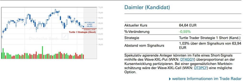Daimler (Kandidat): Spekulativ agierende Anleger könnten im Falle eines Short-Signals mithilfe des Wave-XXL-Put (WKN: DT4GGY) überproportional an der Kursentwicklung partizipieren. Bei einer gegensätzlichen Markteinschätzung wäre der Wave-XXL-Call (WKN: DT3PCF) eine mögliche Option., © Quelle: www.trade-radar.de (12.05.2014)