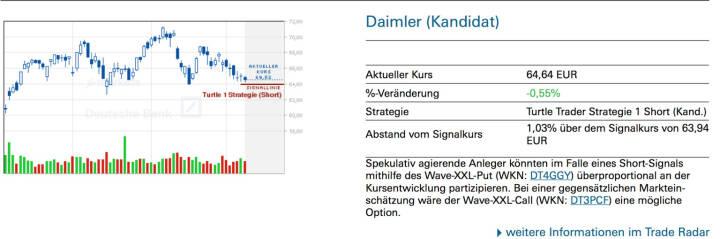 Daimler (Kandidat): Spekulativ agierende Anleger könnten im Falle eines Short-Signals mithilfe des Wave-XXL-Put (WKN: DT4GGY) überproportional an der Kursentwicklung partizipieren. Bei einer gegensätzlichen Markteinschätzung wäre der Wave-XXL-Call (WKN: DT3PCF) eine mögliche Option.