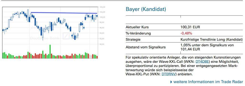 Bayer (Kandidat): Für spekulativ orientierte Anleger, die von steigenden Kursnotierungen ausgehen, wäre der Wave-XXL-Call (WKN: DT4D8E) eine Möglichkeit, überproportional zu partizipieren. Bei einer entgegengesetzten Markterwartung würde sich beispielsweise der Wave-XXL-Put (WKN: DT0RNV) anbieten., © Quelle: www.trade-radar.de (12.05.2014)