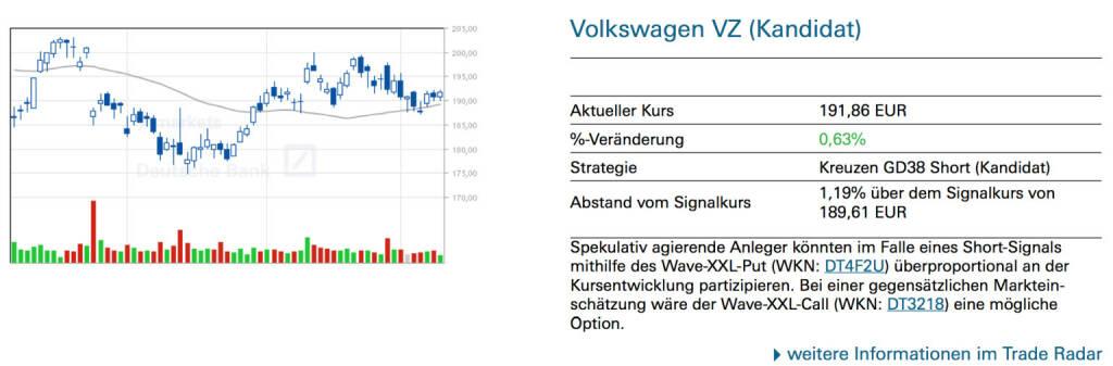 Volkswagen VZ (Kandidat): Spekulativ agierende Anleger könnten im Falle eines Short-Signals mithilfe des Wave-XXL-Put (WKN: DT4F2U) überproportional an der Kursentwicklung partizipieren. Bei einer gegensätzlichen Markteinschätzung wäre der Wave-XXL-Call (WKN: DT3218) eine mögliche Option., © Quelle: www.trade-radar.de (13.05.2014)