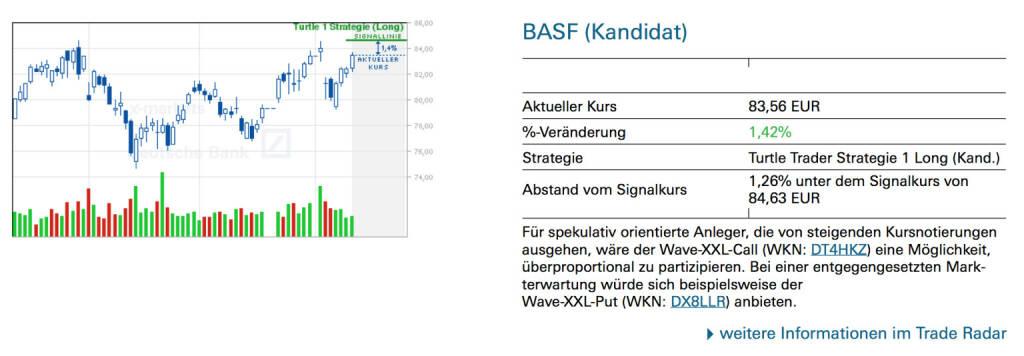 BASF (Kandidat): Für spekulativ orientierte Anleger, die von steigenden Kursnotierungen ausgehen, wäre der Wave-XXL-Call (WKN: DT4HKZ) eine Möglichkeit, überproportional zu partizipieren. Bei einer entgegengesetzten Markterwartung würde sich beispielsweise der Wave-XXL-Put (WKN: DX8LLR) anbieten., © Quelle: www.trade-radar.de (13.05.2014)