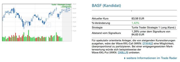 BASF (Kandidat): Für spekulativ orientierte Anleger, die von steigenden Kursnotierungen ausgehen, wäre der Wave-XXL-Call (WKN: DT4HKZ) eine Möglichkeit, überproportional zu partizipieren. Bei einer entgegengesetzten Markterwartung würde sich beispielsweise der Wave-XXL-Put (WKN: DX8LLR) anbieten.