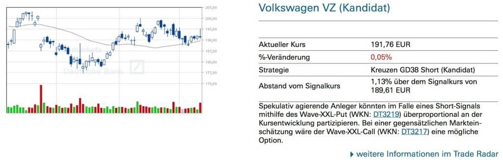 Volkswagen VZ (Kandidat) - Spekulativ agierende Anleger könnten im Falle eines Short-Signals mithilfe des Wave-XXL-Put (WKN: DT3219) überproportional an der Kursentwicklung partizipieren. Bei einer gegensätzlichen Marktein- schätzung wäre der Wave-XXL-Call (WKN: DT3217) eine mögliche Option., © Quelle: www.trade-radar.de (14.05.2014)