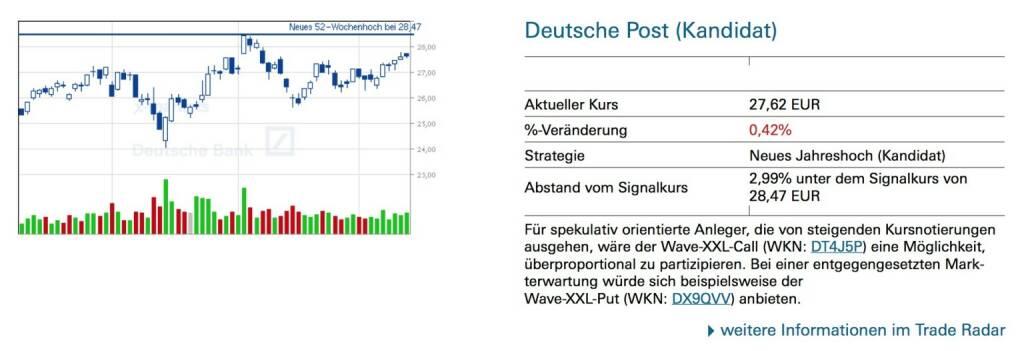 Deutsche Post (Kandidat) - Für spekulativ orientierte Anleger, die von steigenden Kursnotierungen ausgehen, wäre der Wave-XXL-Call (WKN: DT4J5P) eine Möglichkeit, überproportional zu partizipieren. Bei einer entgegengesetzten Mark- terwartung würde sich beispielsweise der Wave-XXL-Put (WKN: DX9QVV) anbieten., © Quelle: www.trade-radar.de (15.05.2014)