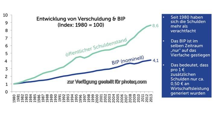 Grafik der Woche: Öffentlicher Schuldenstand  Source: http://twitter.com/AgendaAustria