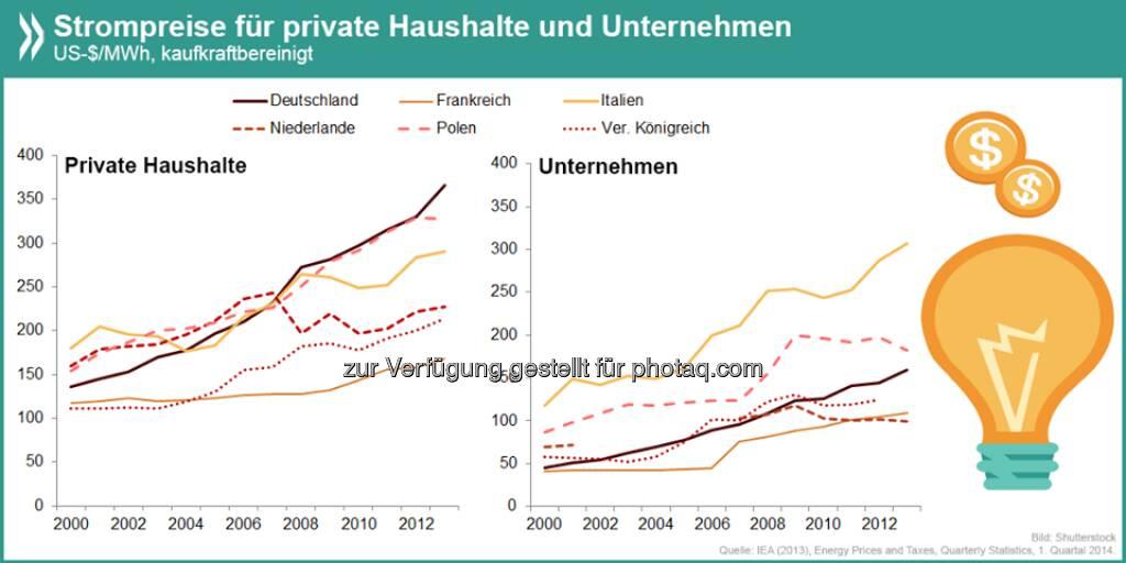 Stromaufwärts: Deutschland ist in Europa eines der Länder mit dem größten Preisunterschied zwischen Strom für private und industrielle Nutzer. Während die Haushalte im internationalen Vergleich viel berappen, liegen die Kosten für Unternehmen im Mittelfeld.  Mehr Infos unter http://bit.ly/1iX6PwP (S. 32)  Source: http://twitter.com/oecdstatistik, © OECD (15.05.2014)