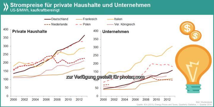 Stromaufwärts: Deutschland ist in Europa eines der Länder mit dem größten Preisunterschied zwischen Strom für private und industrielle Nutzer. Während die Haushalte im internationalen Vergleich viel berappen, liegen die Kosten für Unternehmen im Mittelfeld.  Mehr Infos unter http://bit.ly/1iX6PwP (S. 32)  Source: http://twitter.com/oecdstatistik