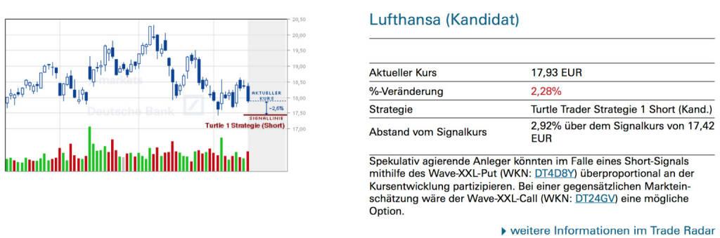 Lufthansa (Kandidat): Spekulativ agierende Anleger könnten im Falle eines Short-Signals mithilfe des Wave-XXL-Put (WKN: DT4D8Y) überproportional an der Kursentwicklung partizipieren. Bei einer gegensätzlichen Markteinschätzung wäre der Wave-XXL-Call (WKN: DT24GV) eine mögliche Option., © Quelle: www.trade-radar.de (16.05.2014)