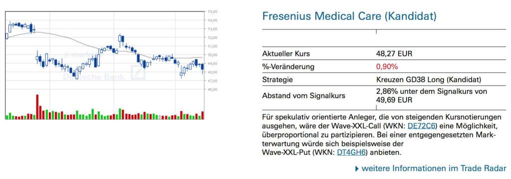 Fresenius Medical Care (Kandidat): Für spekulativ orientierte Anleger, die von steigenden Kursnotierungen ausgehen, wäre der Wave-XXL-Call (WKN: DE72C6) eine Möglichkeit, überproportional zu partizipieren. Bei einer entgegengesetzten Mark- terwartung würde sich beispielsweise der Wave-XXL-Put (WKN: DT4GH6) anbieten., © Quelle: www.trade-radar.de (16.05.2014)