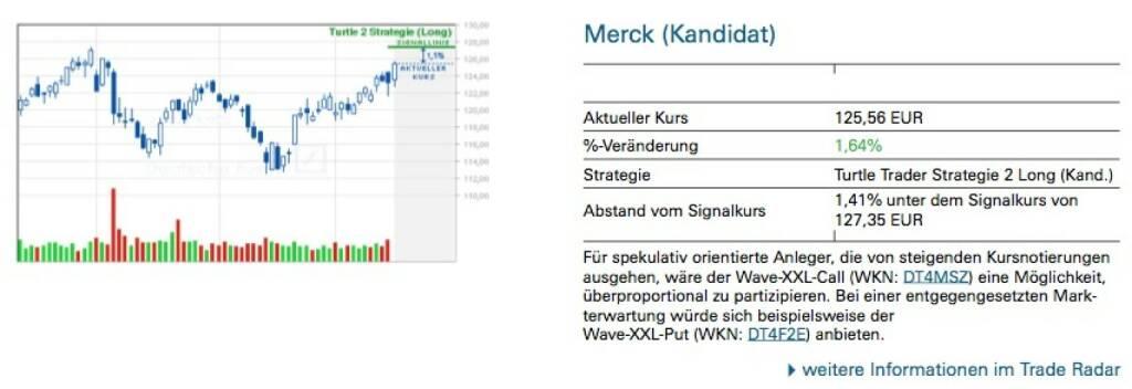 Merck (Kandidat): Für spekulativ orientierte Anleger, die von steigenden Kursnotierungen ausgehen, wäre der Wave-XXL-Call (WKN: DT4MSZ) eine Möglichkeit, überproportional zu partizipieren. Bei einer entgegengesetzten Mark- terwartung würde sich beispielsweise der Wave-XXL-Put (WKN: DT4F2E) anbieten., © Quelle: www.trade-radar.de (19.05.2014)