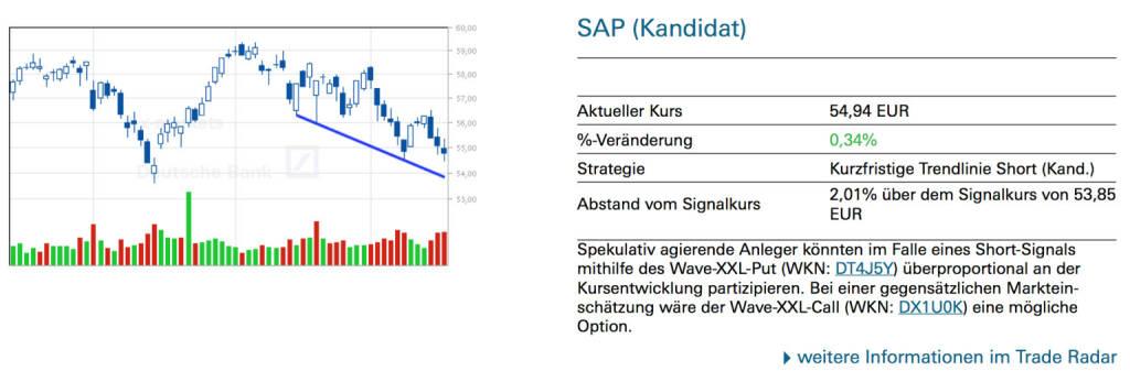 SAP (Kandidat): Spekulativ agierende Anleger könnten im Falle eines Short-Signals mithilfe des Wave-XXL-Put (WKN: DT4J5Y) überproportional an der Kursentwicklung partizipieren. Bei einer gegensätzlichen Markteinschätzung wäre der Wave-XXL-Call (WKN: DX1U0K) eine mögliche Option., © Quelle: www.trade-radar.de (20.05.2014)