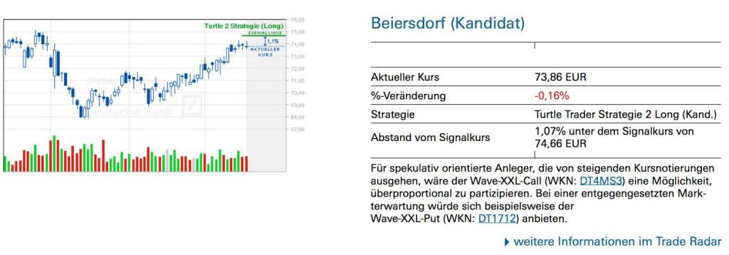Beiersdorf (Kandidat): Für spekulativ orientierte Anleger, die von steigenden Kursnotierungen ausgehen, wäre der Wave-XXL-Call (WKN: DT4MS3) eine Möglichkeit, überproportional zu partizipieren. Bei einer entgegengesetzten Markterwartung würde sich beispielsweise der Wave-XXL-Put (WKN: DT1712) anbieten., © Quelle: www.trade-radar.de (20.05.2014)