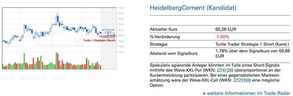 HeidelbergCement (Kandidat)Spekulativ agierende Anleger könnten im Falle eines Short-Signals mithilfe des Wave-XXL-Put (WKN: DT4F26) überproportional an der Kursentwicklung partizipieren. Bei einer gegensätzlichen Markteinschätzung wäre der Wave-XXL-Call (WKN: DT2YN9) eine mögliche Option., © Quelle: www.trade-radar.de (21.05.2014)