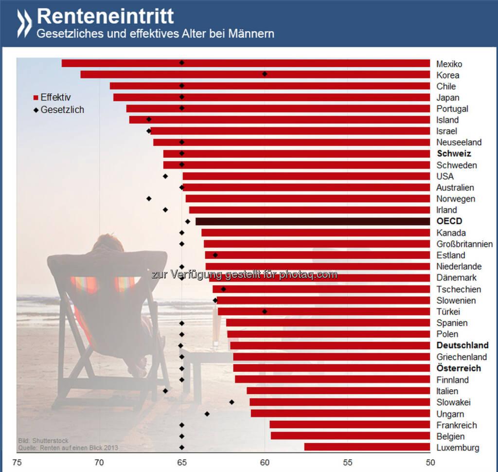 Bis zum Umfallen? Mit durchschnittlich 62 Jahren hören deutsche Männer auf zu arbeiten. In Luxemburg ist bereits mit 58 Jahren Schluss, Mexikaner hingegen schuften bis 72. In allen drei Ländern ist das gesetzliche Rentenalter gleich: 65 Jahre.  Informiere Dich hier über Renten und Altersvorsorge: http://bit.ly/1pcfTyO (S. 140-141), © OECD (22.05.2014)